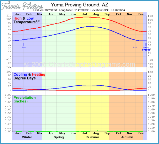 Yuma Proving Ground Yuma Map Arizona Travel Map Vacations - Us military installation map for yuma proving ground